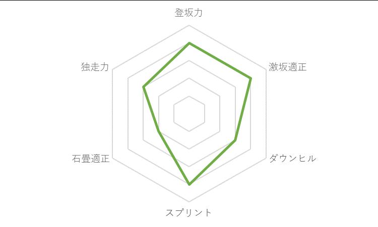 f:id:SuzuTamaki:20191218010454p:plain
