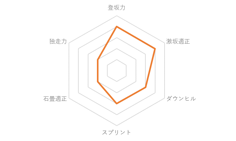f:id:SuzuTamaki:20191218010523p:plain