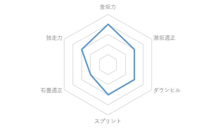 f:id:SuzuTamaki:20191218010545p:plain