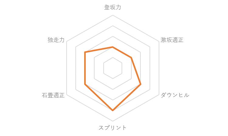 f:id:SuzuTamaki:20191221131916p:plain