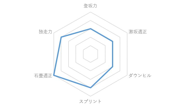 f:id:SuzuTamaki:20191221232508p:plain