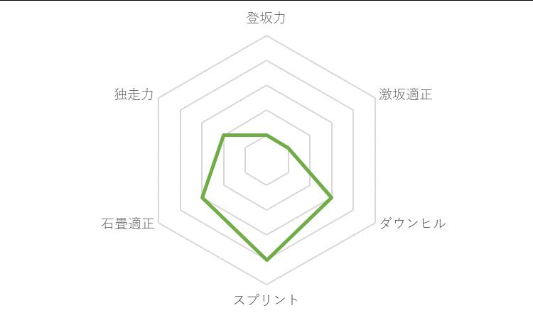 f:id:SuzuTamaki:20191221232549p:plain