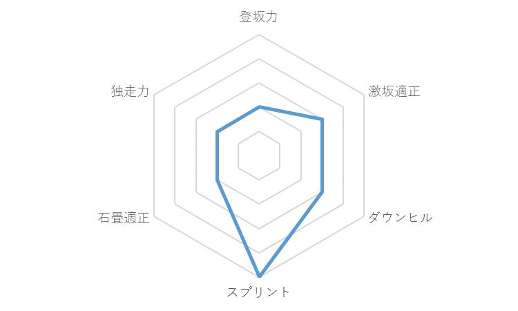 f:id:SuzuTamaki:20191223020310p:plain
