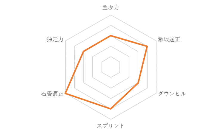 f:id:SuzuTamaki:20191223020329p:plain