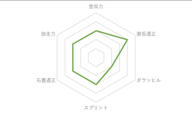 f:id:SuzuTamaki:20191224001937p:plain