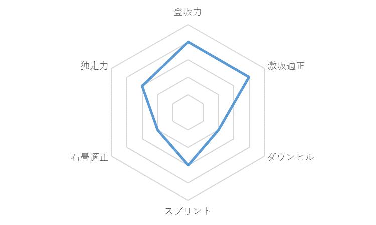 f:id:SuzuTamaki:20191224002006p:plain