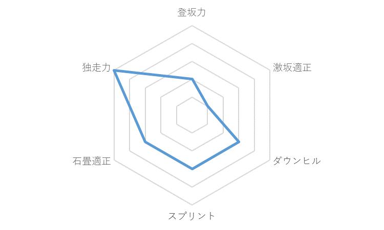 f:id:SuzuTamaki:20191228000751p:plain