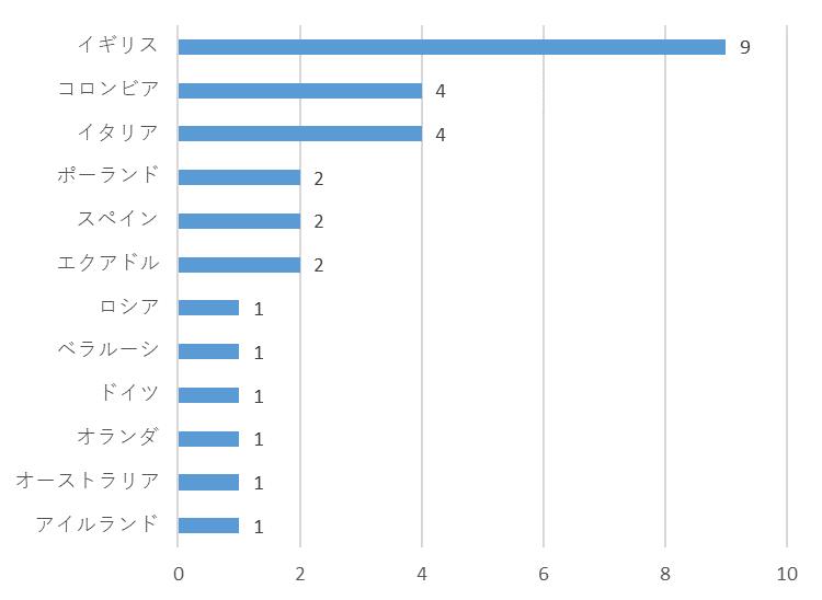f:id:SuzuTamaki:20191228121730p:plain