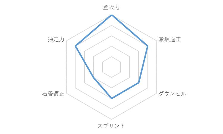 f:id:SuzuTamaki:20191228224724p:plain