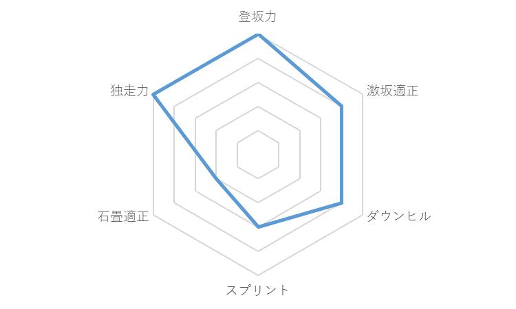 f:id:SuzuTamaki:20191229135252p:plain