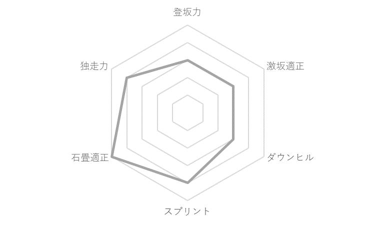 f:id:SuzuTamaki:20191229135431p:plain