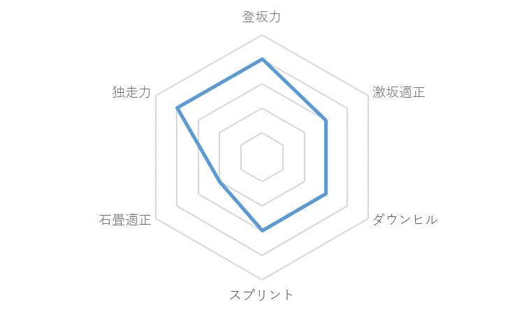 f:id:SuzuTamaki:20191230024742p:plain