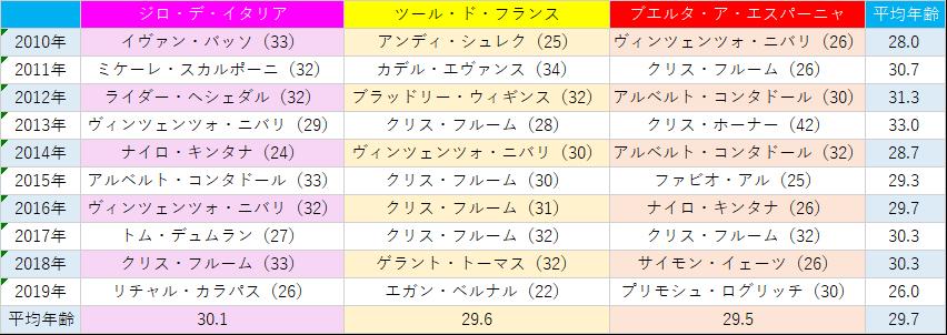 f:id:SuzuTamaki:20200105175934p:plain