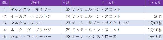 f:id:SuzuTamaki:20200208205803p:plain