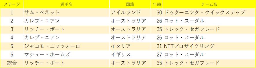 f:id:SuzuTamaki:20200208212459p:plain