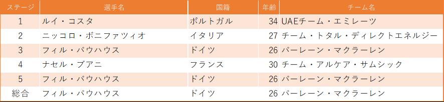 f:id:SuzuTamaki:20200215001939p:plain