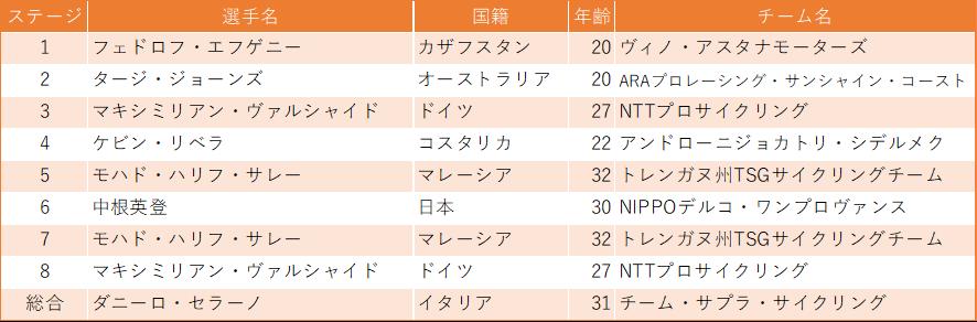 f:id:SuzuTamaki:20200215011128p:plain
