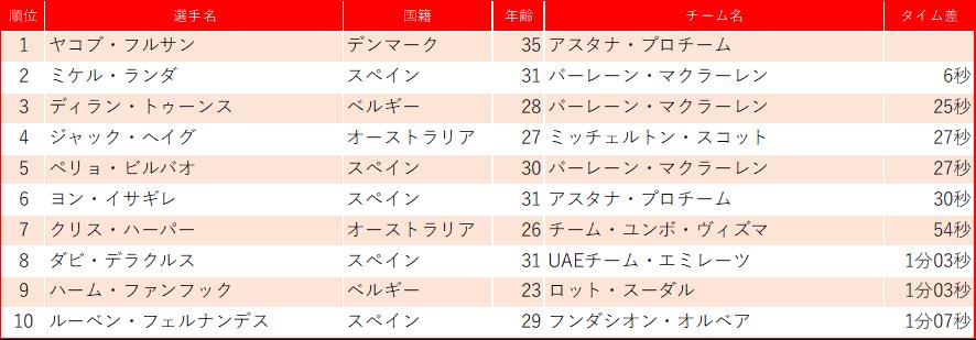 f:id:SuzuTamaki:20200220231450p:plain