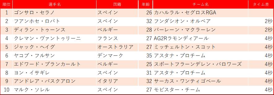 f:id:SuzuTamaki:20200221214209p:plain