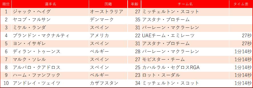 f:id:SuzuTamaki:20200225235518p:plain