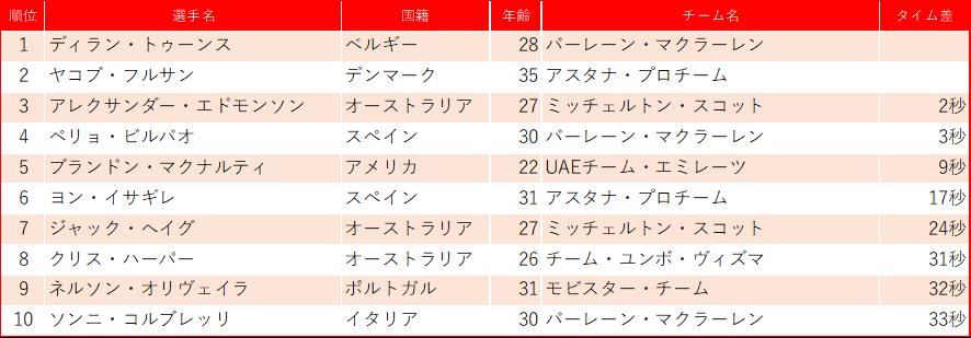 f:id:SuzuTamaki:20200226000506p:plain