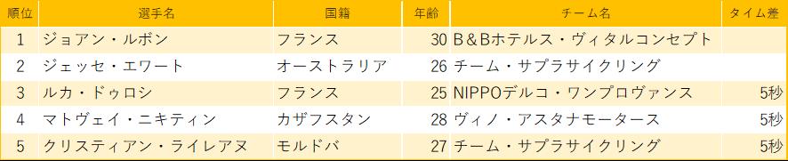 f:id:SuzuTamaki:20200302234954p:plain