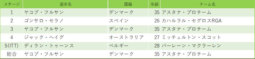 f:id:SuzuTamaki:20200302235832p:plain