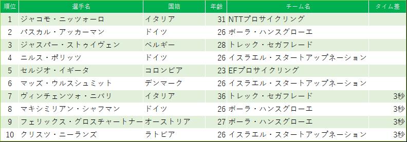 f:id:SuzuTamaki:20200316223557p:plain