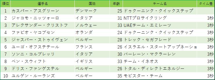 f:id:SuzuTamaki:20200320012358p:plain