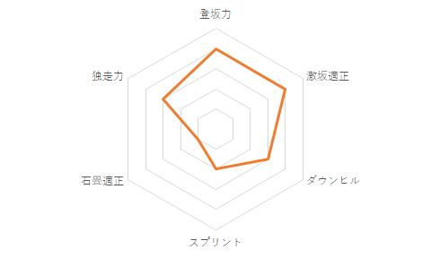 f:id:SuzuTamaki:20201205151946p:plain