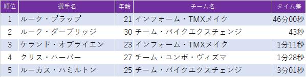 f:id:SuzuTamaki:20210211120018p:plain