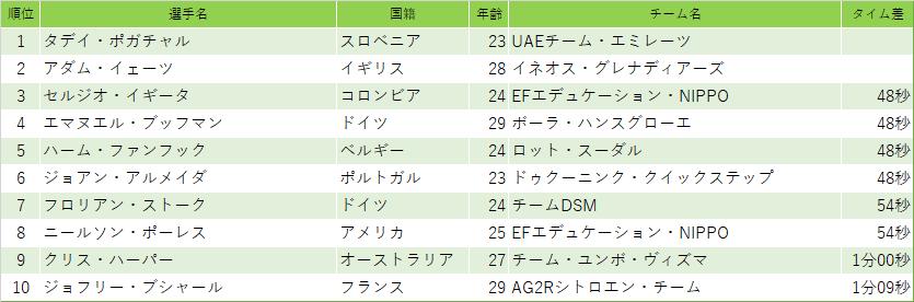 f:id:SuzuTamaki:20210228192602p:plain