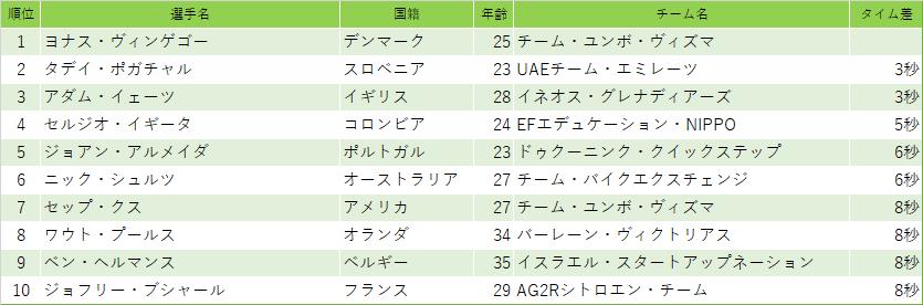 f:id:SuzuTamaki:20210228195320p:plain