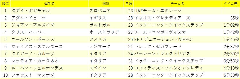 f:id:SuzuTamaki:20210228201745p:plain