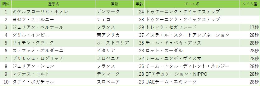 f:id:SuzuTamaki:20210413004254p:plain