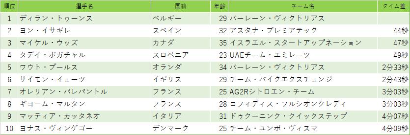 f:id:SuzuTamaki:20210705003801p:plain