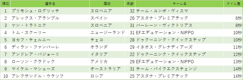 f:id:SuzuTamaki:20210815212523p:plain