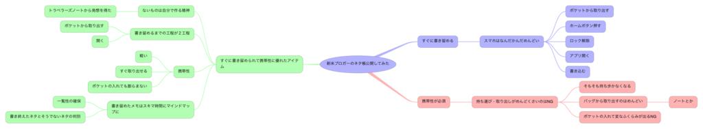 f:id:SuzukiNoNote:20170305070907p:plain