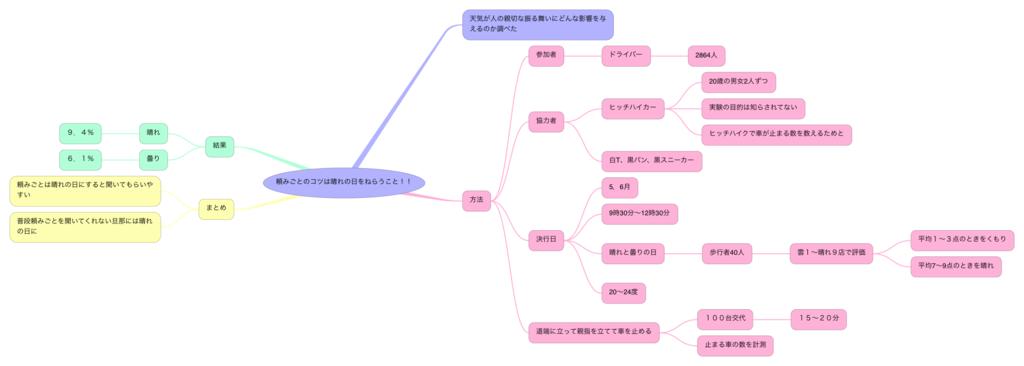 f:id:SuzukiNoNote:20170317094008p:plain