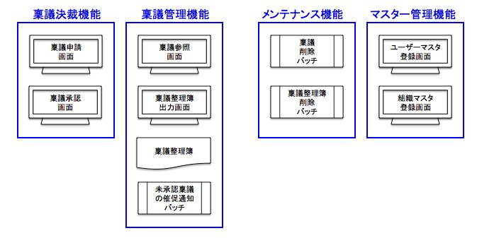 f:id:SystemEngineers:20200426114155p:plain