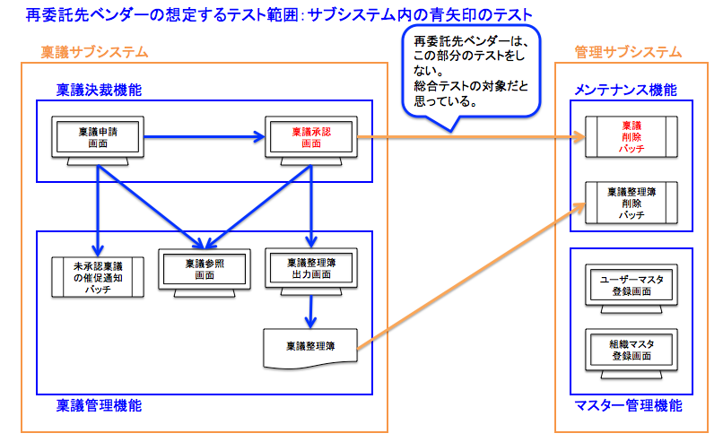 f:id:SystemEngineers:20200426161549p:plain