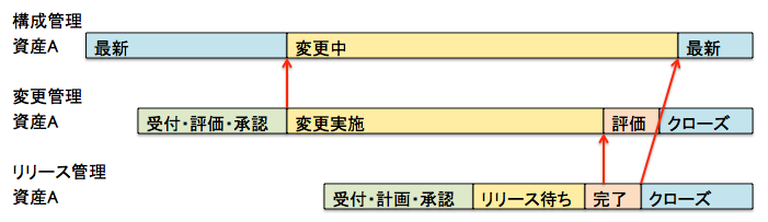 f:id:SystemEngineers:20210102202655p:plain