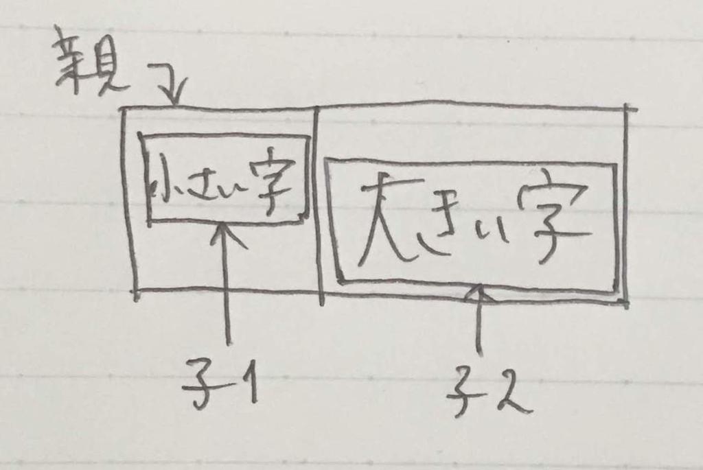 横に並べたブロック要素内のテキストの垂直位置を揃えたい