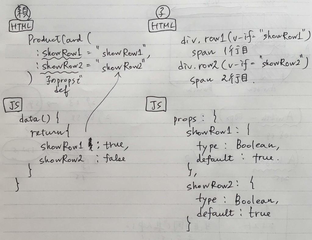 親から子へパラメータを渡してv-ifで要素の表示を操作