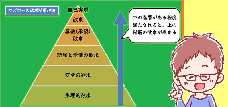 マズローの欲求階層理論