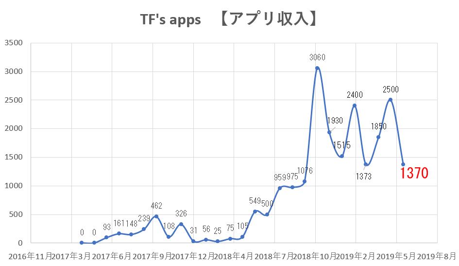 f:id:TFs_apps:20190701224111p:plain