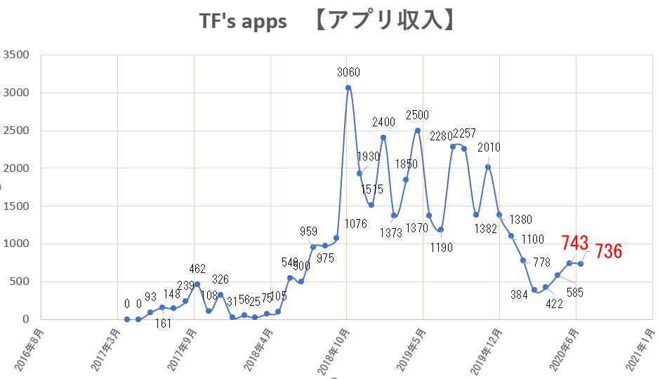 f:id:TFs_apps:20200807221020p:plain