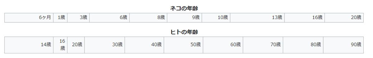 f:id:TIshikiBukuro:20210522160252p:plain