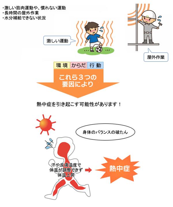 f:id:TIshikiBukuro:20210716150719p:plain