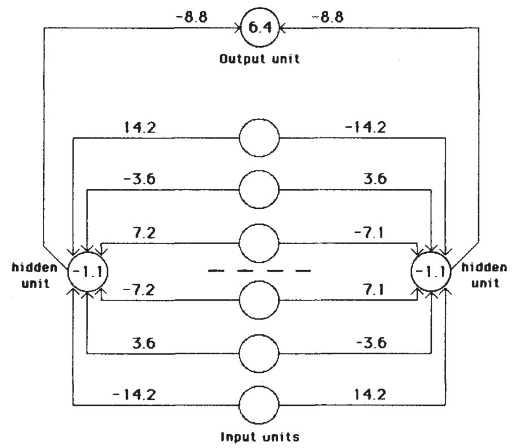 NNが心理学と生理学から離れていった瞬間:Back propagationに関するNature論文(1986)の意義を考えるの画像